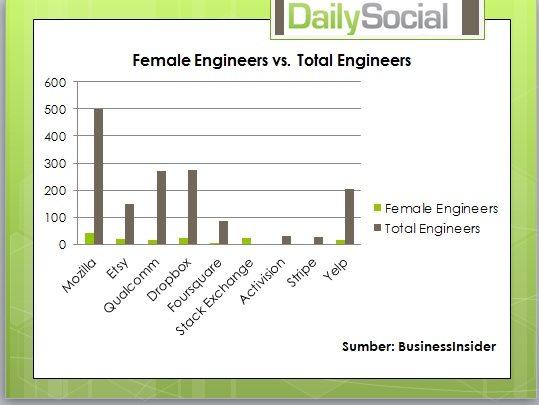 female engineering