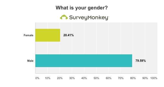 Most respondents on startup survey in Indonesia are male