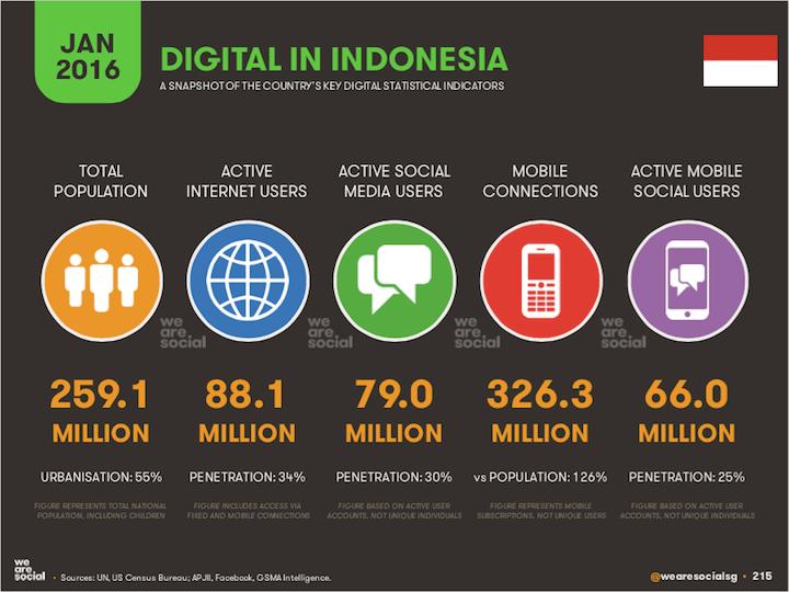 Kondisi masyarakat digital Indonesia 2016