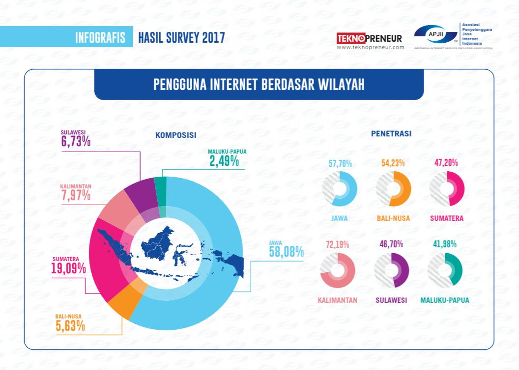 Apjii Penetrasi Pengguna Internet Indonesia Capai 143 Juta Orang