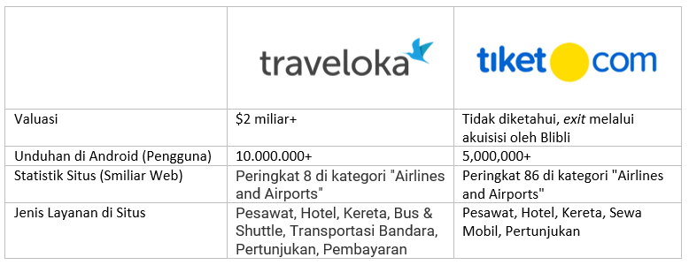 Traveloka vs Tiket