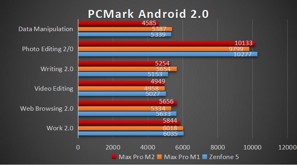ASUS Zenfone Max PRo M2 - Benchmark PCMark 2