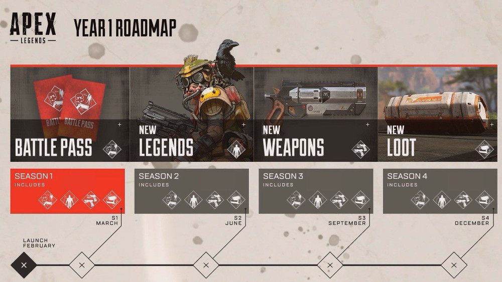 Apex Legends - Year 1 Roadmap