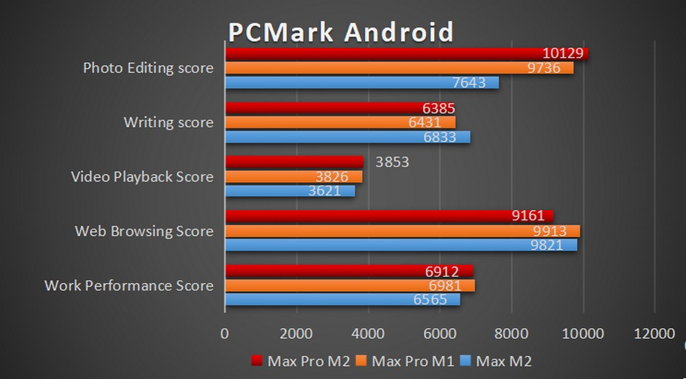 ASUS Zenfone Max M2 - Benchmark PCMark