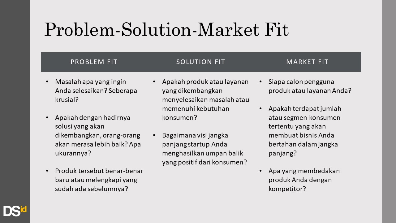 Problem Solution Market Fit