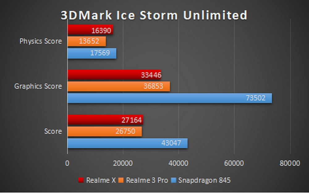 Realme X - Benchmark 3D Mark Ice Storm