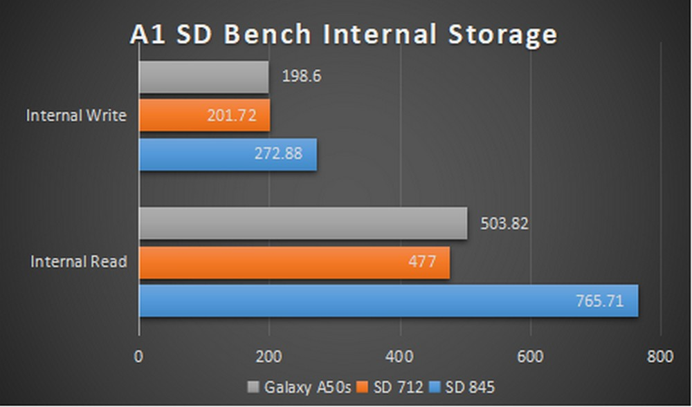 Samsung Galaxy A50s - Benchmark A1 SD Bench Internal