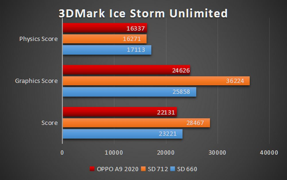 OPPO A9 2020 - Benchmark Ice Storm Unlimited