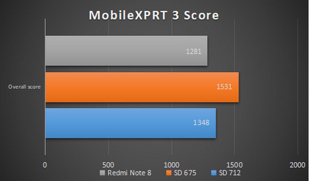 Xiaomi Redmi Note 8 - Benchmark MobileXPRT 3