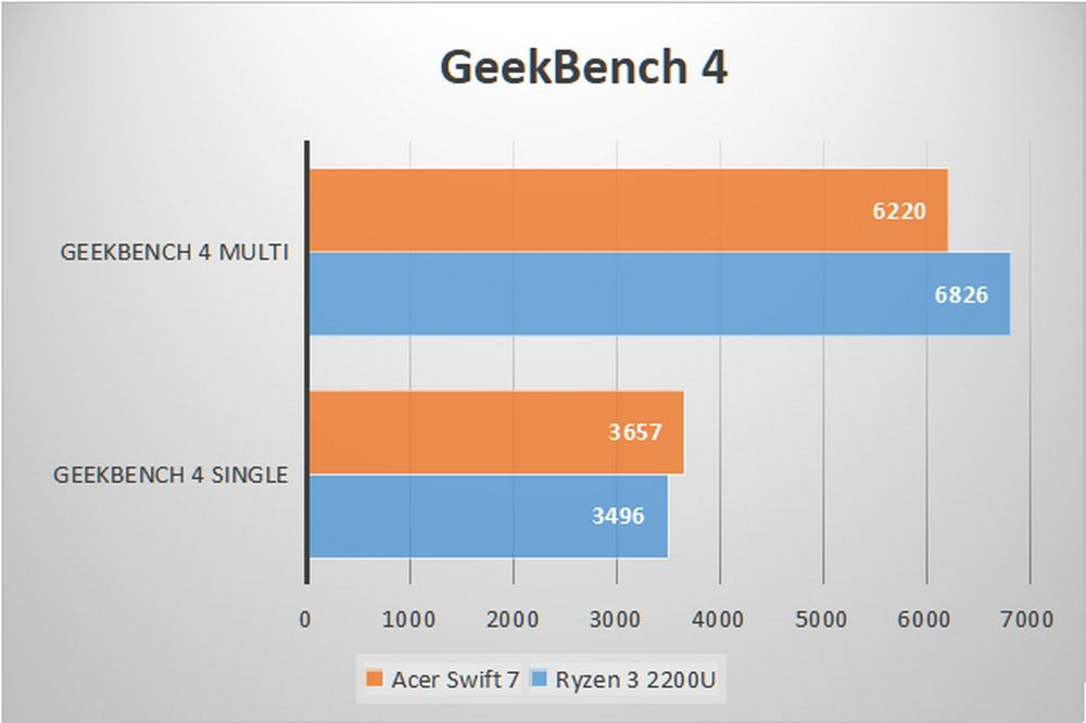 Acer swift 7 - Benchmark GeekBench 4