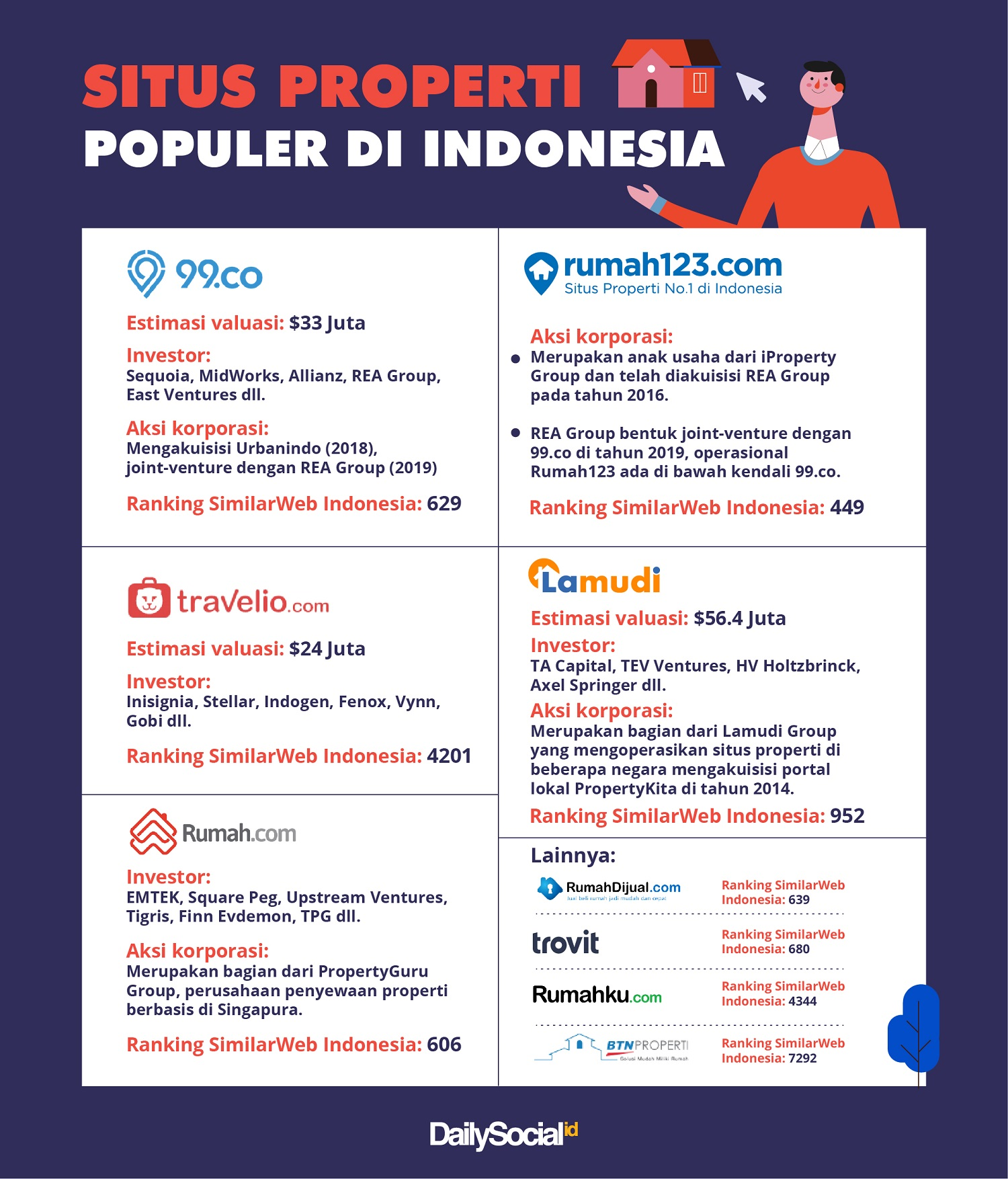 Startup proptech di Indonesia