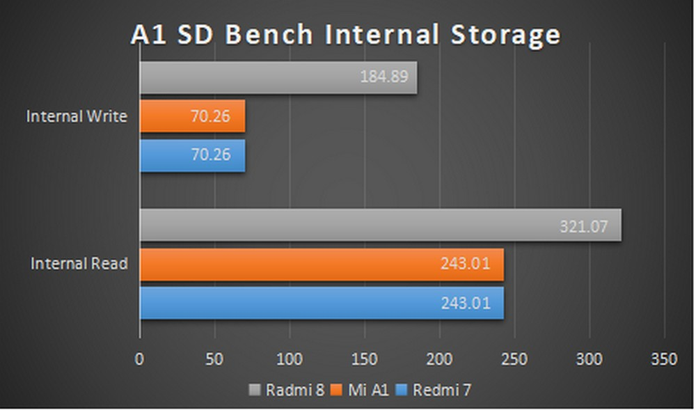 Xiaomi Redmi 8 - Benchmark A1 Internal