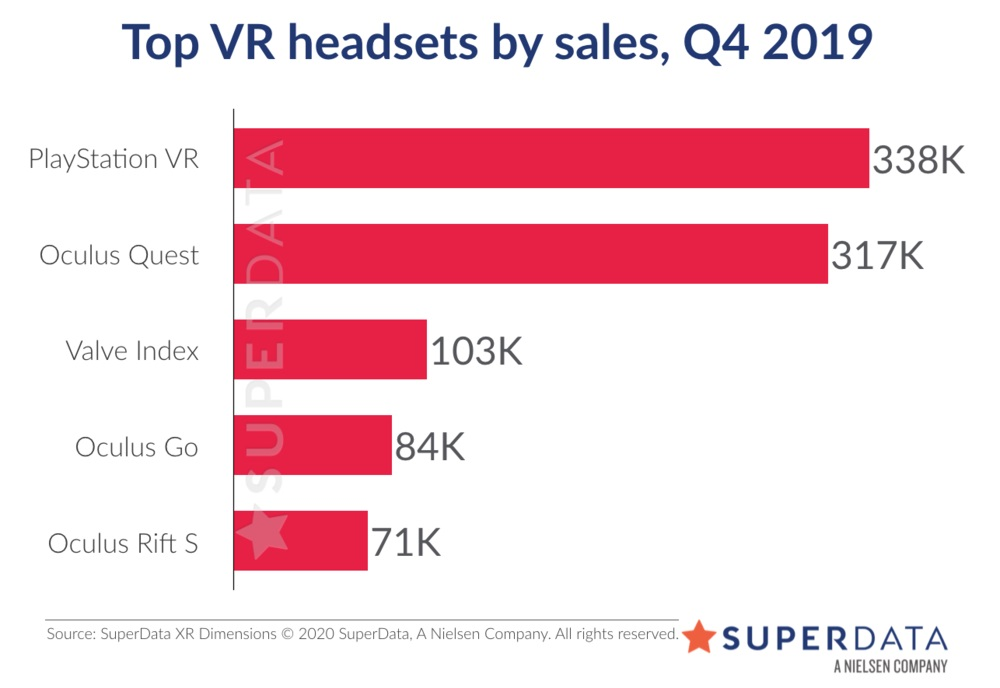 Top VR headsets.