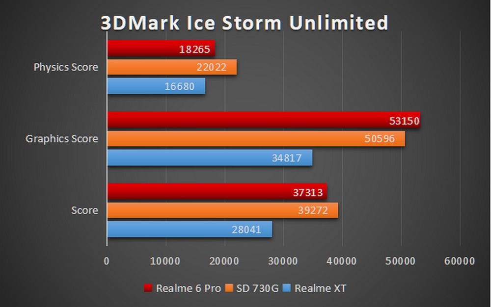 Realme 6 Pro - Benchmark 3D Ice Storm Unlimited