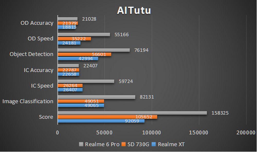 Realme 6 Pro - Benchmark AITutu