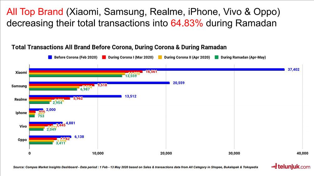 Transaksi smartphone dari 6 brand teratas di Indonesia selama pandemi
