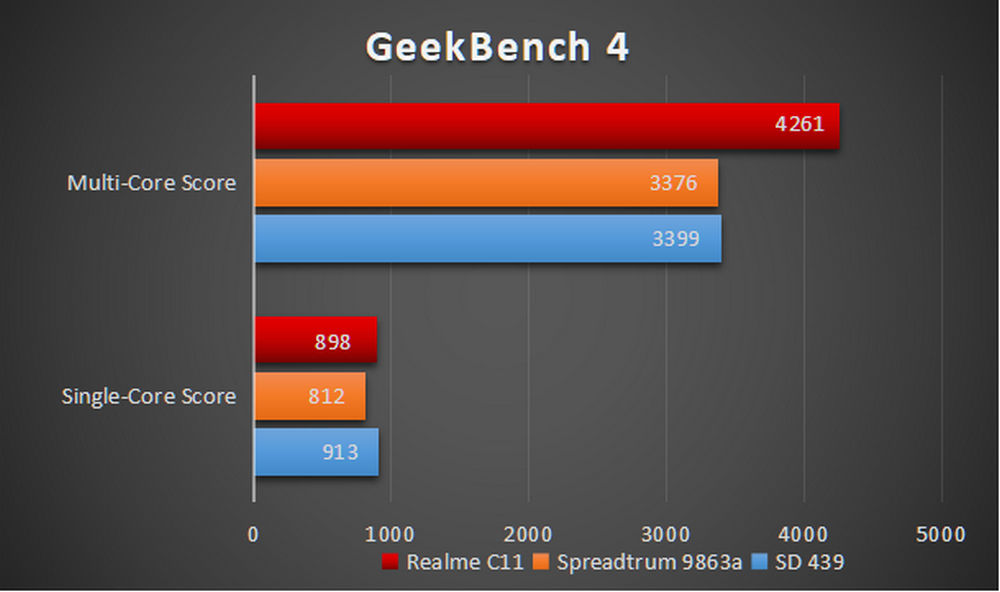 Realme C11 - Benchmark GeekBench 4png
