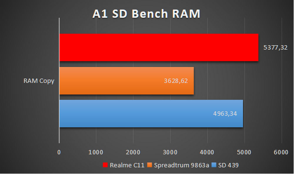 Realme C11 - Benchmark A1 SD Bench RAM