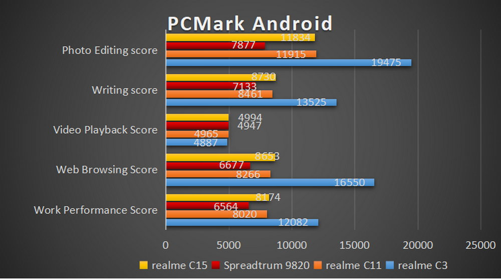Realme C15 - Benchmark PCMark Android