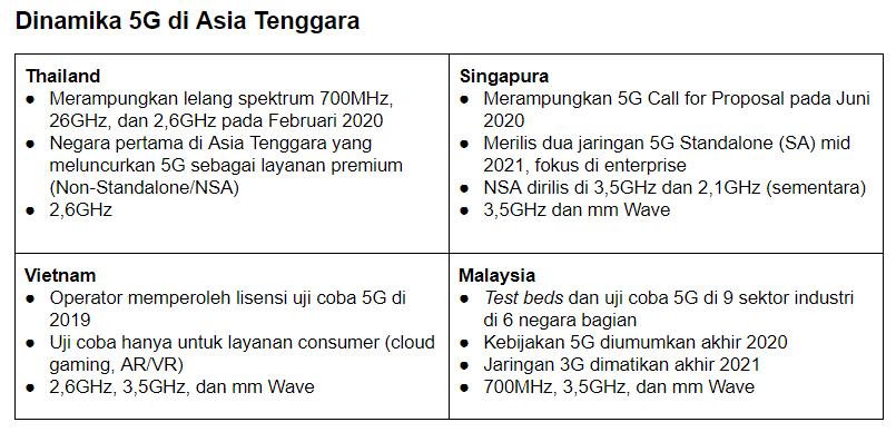Dinamika 5G di Asia Tenggara