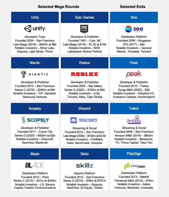 Beberapa perusahaan di dunia game yang pernah mendapatkan investasi besar-besaran. | Sumber: Medium