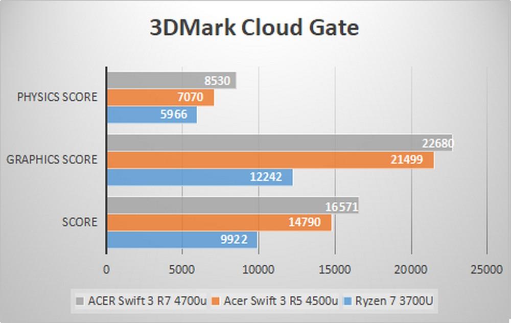 ACER Swift 3 - Benchmark 3DMark Ice Cloud Gate