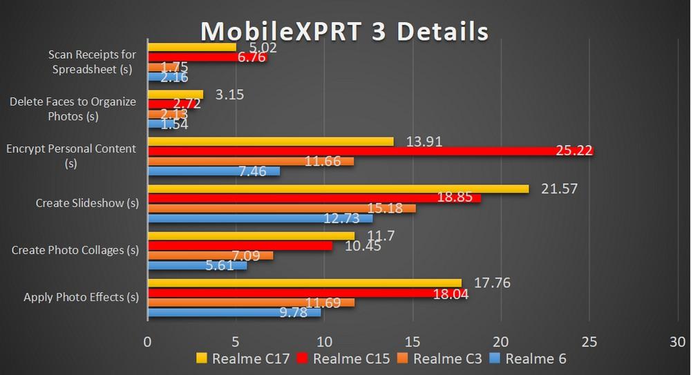 realme C17 - Benchmark MobileXPRT 3 Details