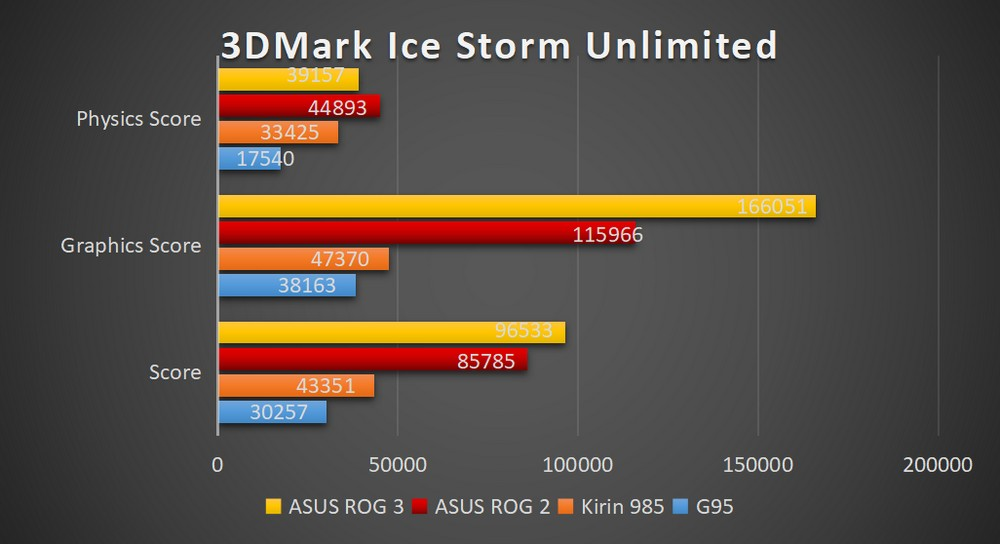 ASUS ROG Phone 3 - Benchmark Ice Storm