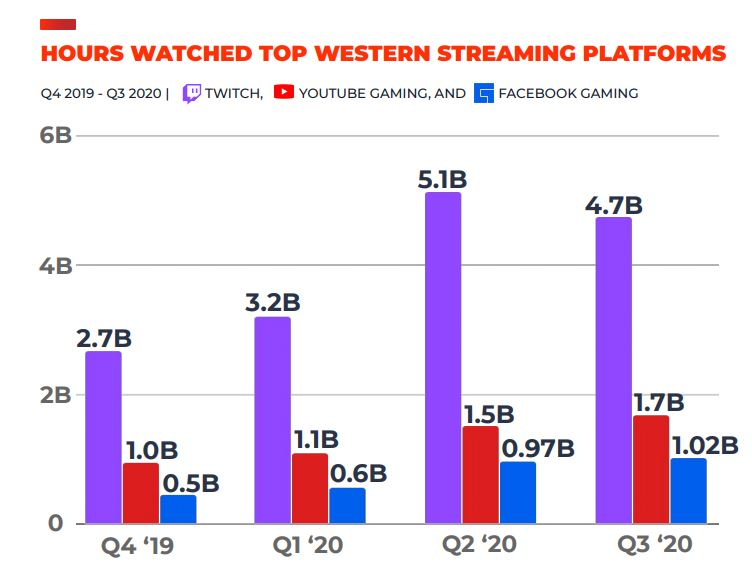 Q3 2020 streaming game