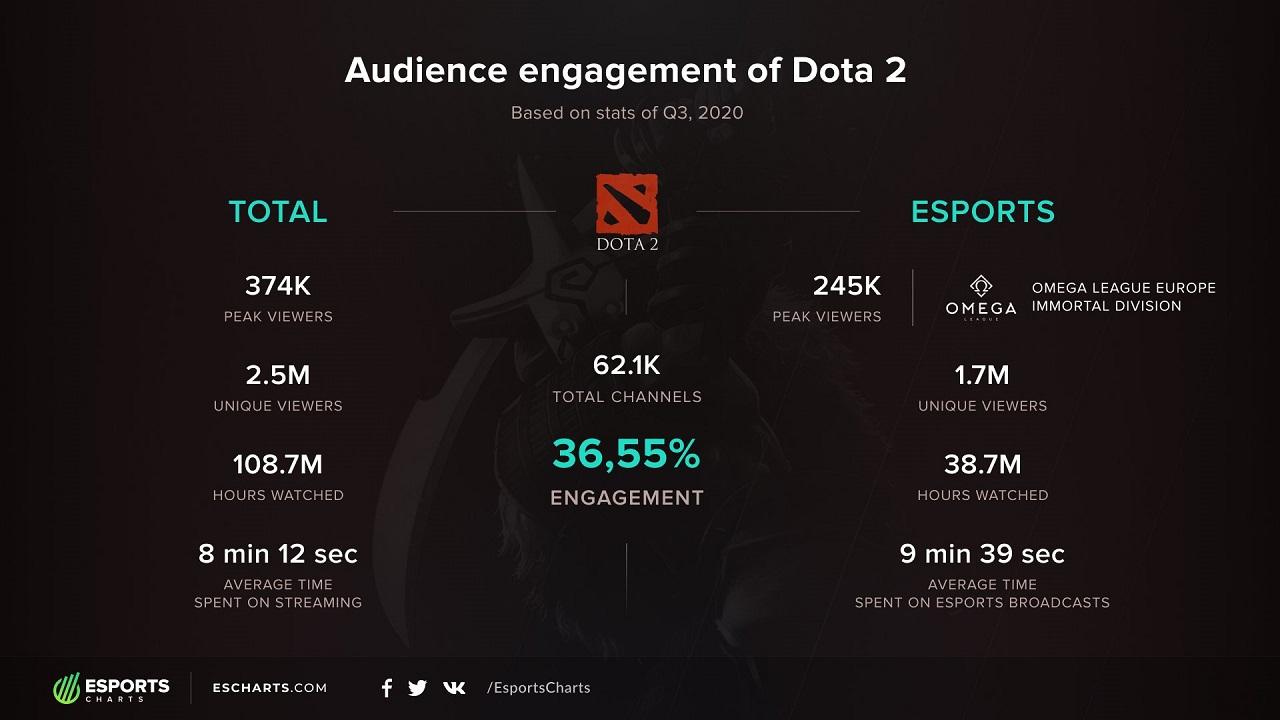 Data viewership Dota 2 pada Q3 2020. | Sumber: Esports Charts