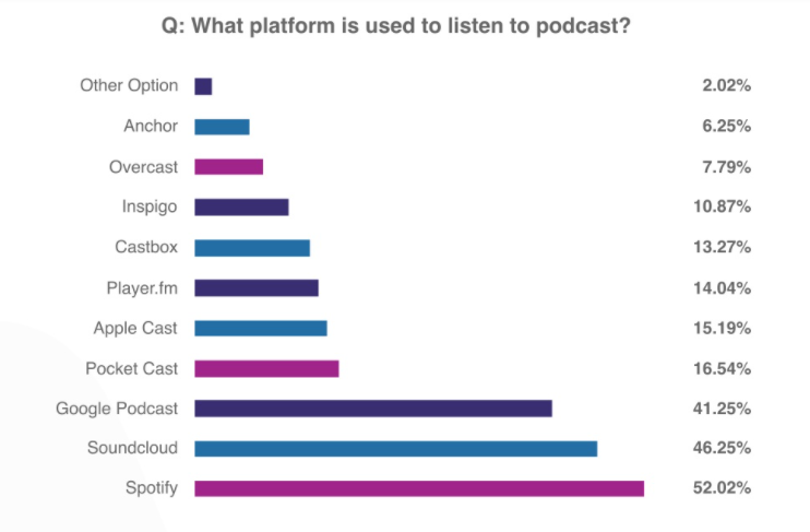 Sumber: Podcast User Research in Indonesia 2018 / DailySocial