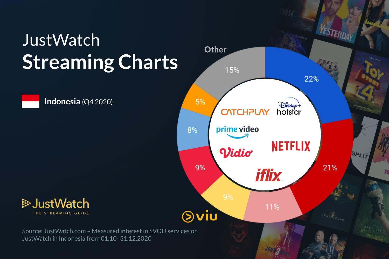 Disney+ market share in Indonesia