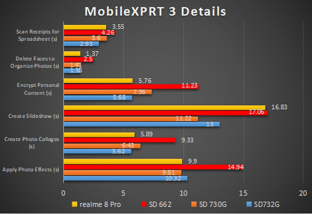 Realme 8 Pro - Benchmark MobileXPRT 3 Detailed