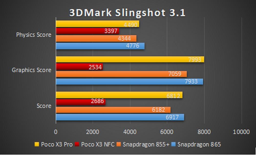 Xiaomi Poco X3 Pro - Benchmark 3DMark Slingshot